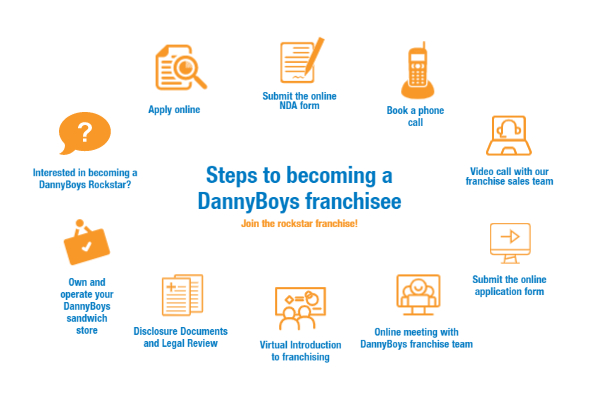 DannyBoys Sales Process